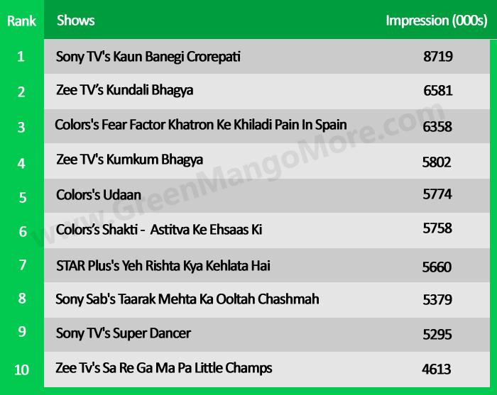 Top TRP Rank battle between Salman Khan, Amitabh Bachchan, and Akshay Kumar